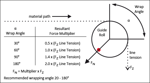 Determining the tension range of 1-roller tension sensors